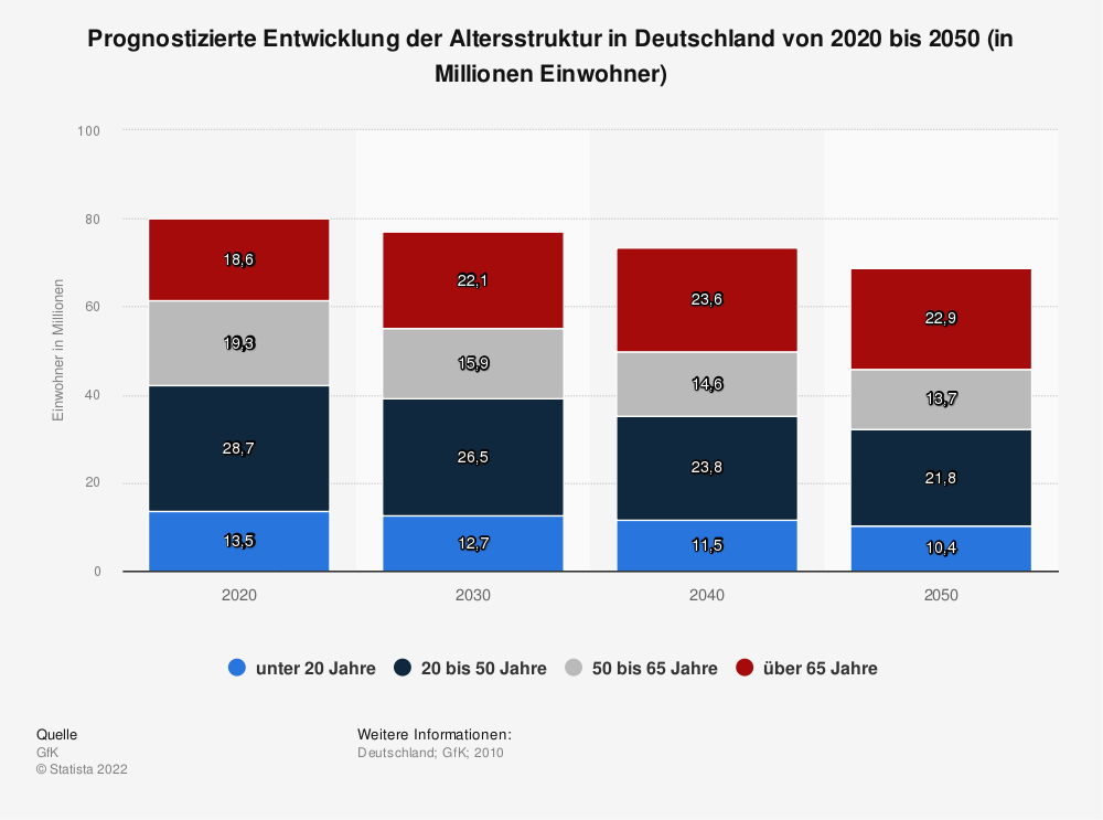 Prognose der Altersstruktur in Deutschland