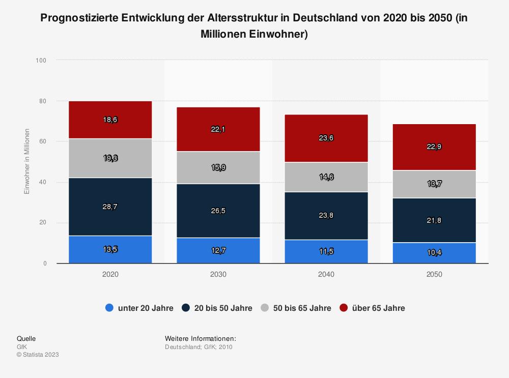 Statistik: Prognostizierte Entwicklung der Altersstruktur in Deutschland von 2010 bis 2050 (in Millionen Einwohner) | Statista