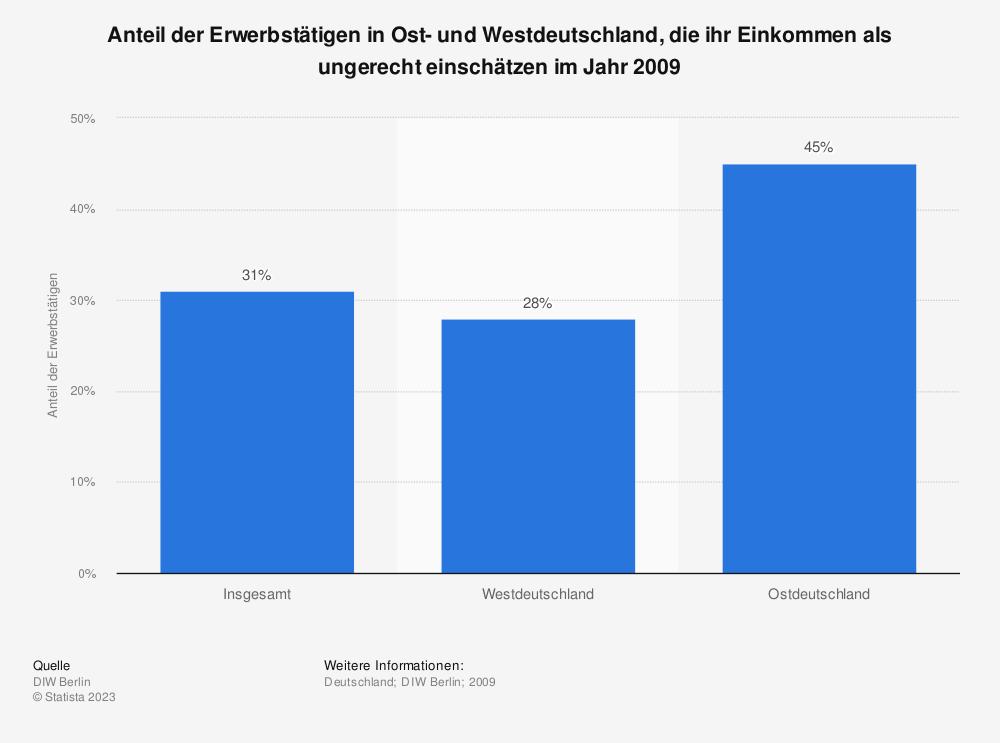 Statistik: Anteil der Erwerbstätigen in Ost- und Westdeutschland, die ihr Einkommen als ungerecht einschätzen im Jahr 2009 | Statista