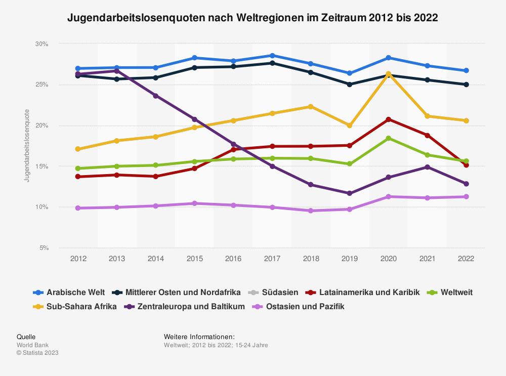Statistik: Jugendarbeitslosenquoten nach Weltregionen im Zeitraum 2007 bis 2017 | Statista