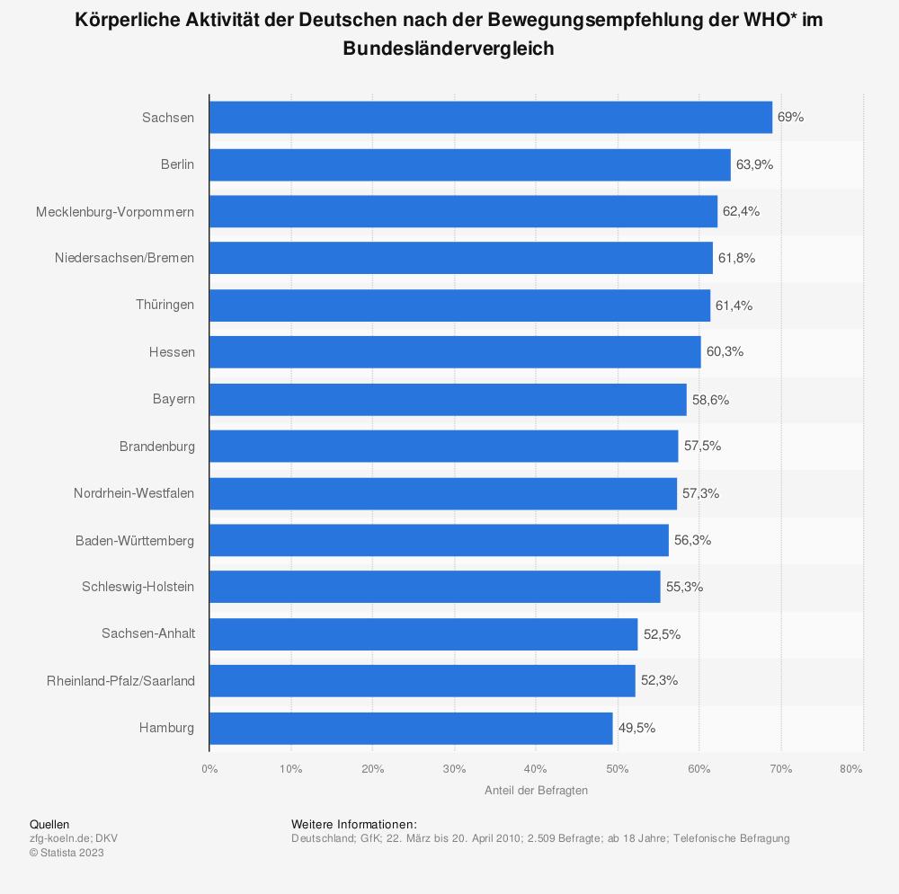 Statistik: Körperliche Aktivität der Deutschen nach der Bewegungsempfehlung der WHO* im Bundesländervergleich | Statista