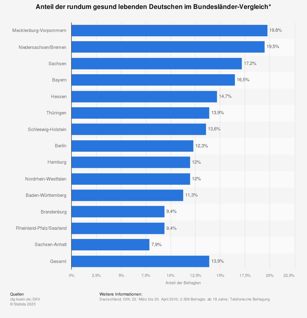 Statistik: Anteil der rundum gesund lebenden Deutschen im Bundesländer-Vergleich* | Statista