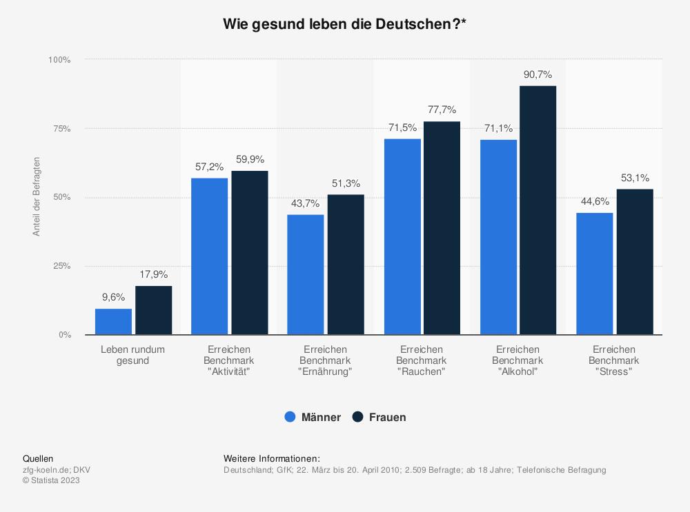 Statistik: Wie gesund leben die Deutschen?* | Statista
