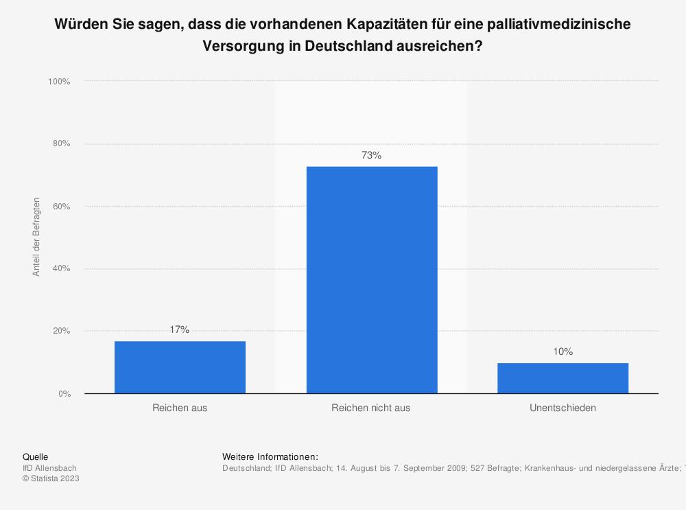 Statistik: Würden Sie sagen, dass die vorhandenen Kapazitäten für eine palliativmedizinische Versorgung in Deutschland ausreichen? | Statista