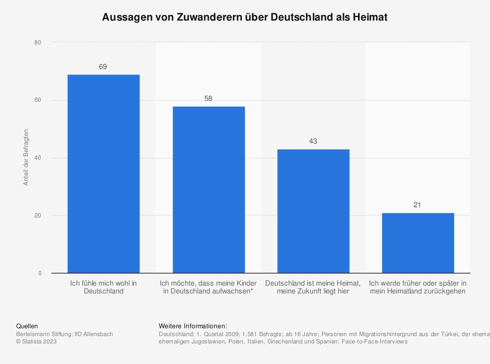 Statistik: Aussagen von Zuwanderern über Deutschland als Heimat | Statista