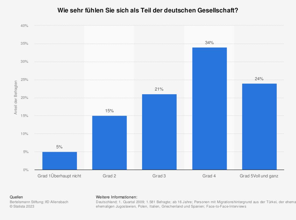 Statistik: Wie sehr fühlen Sie sich als Teil der deutschen Gesellschaft? | Statista