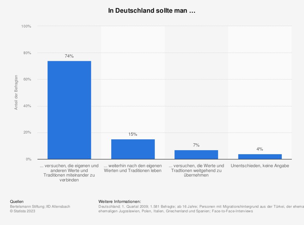 Statistik: In Deutschland sollte man …   Statista