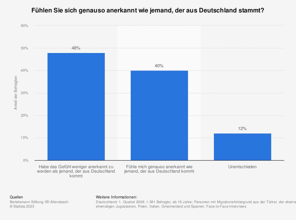 Statistik: Fühlen Sie sich genauso anerkannt wie jemand, der aus Deutschland stammt? | Statista
