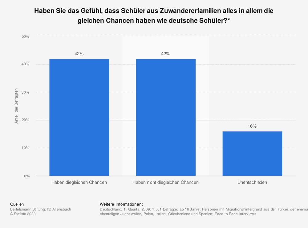 Statistik: Haben Sie das Gefühl, dass Schüler aus Zuwandererfamilien alles in allem die gleichen Chancen haben wie deutsche Schüler?* | Statista