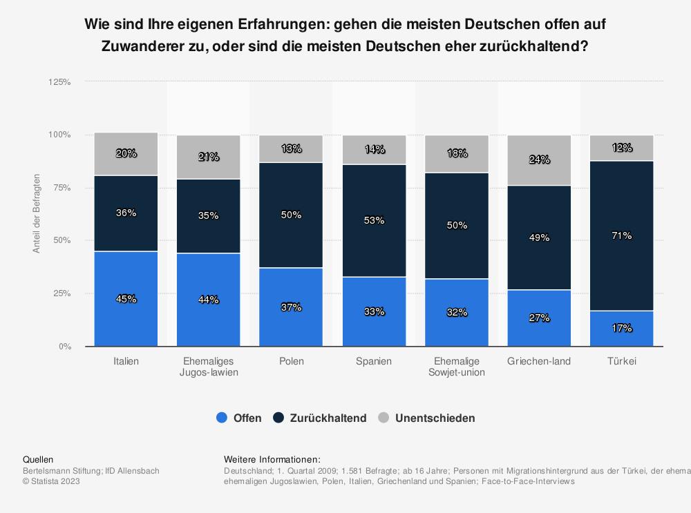 Statistik: Wie sind Ihre eigenen Erfahrungen: gehen die meisten Deutschen offen auf Zuwanderer zu, oder sind die meisten Deutschen eher zurückhaltend? | Statista