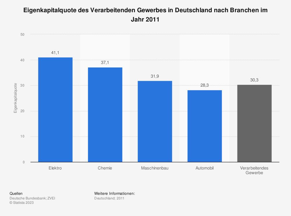 Statistik: Eigenkapitalquote des Verarbeitenden Gewerbes in Deutschland nach Branchen im Jahr 2011 | Statista