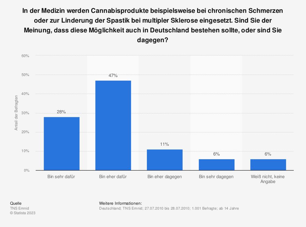 Statistik: In der Medizin werden Cannabisprodukte beispielsweise bei chronischen Schmerzen oder zur Linderung der Spastik bei multipler Sklerose eingesetzt.  Sind Sie der Meinung, dass diese Möglichkeit auch in Deutschland bestehen sollte, oder sind Sie dagegen? | Statista