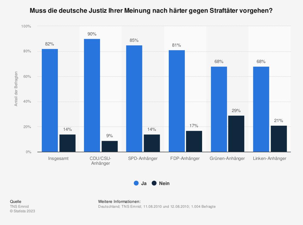 Statistik: Muss die deutsche Justiz Ihrer Meinung nach härter gegen Straftäter vorgehen? | Statista