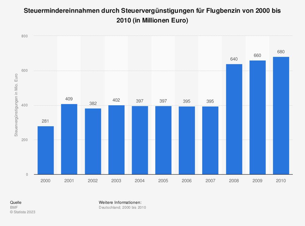 Statistik: Steuermindereinnahmen durch Steuervergünstigungen für Flugbenzin von 2000 bis 2010 (in Millionen Euro) | Statista