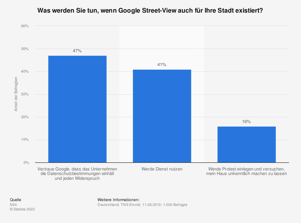 Statistik: Was werden Sie tun, wenn Google Street-View auch für Ihre Stadt existiert? | Statista