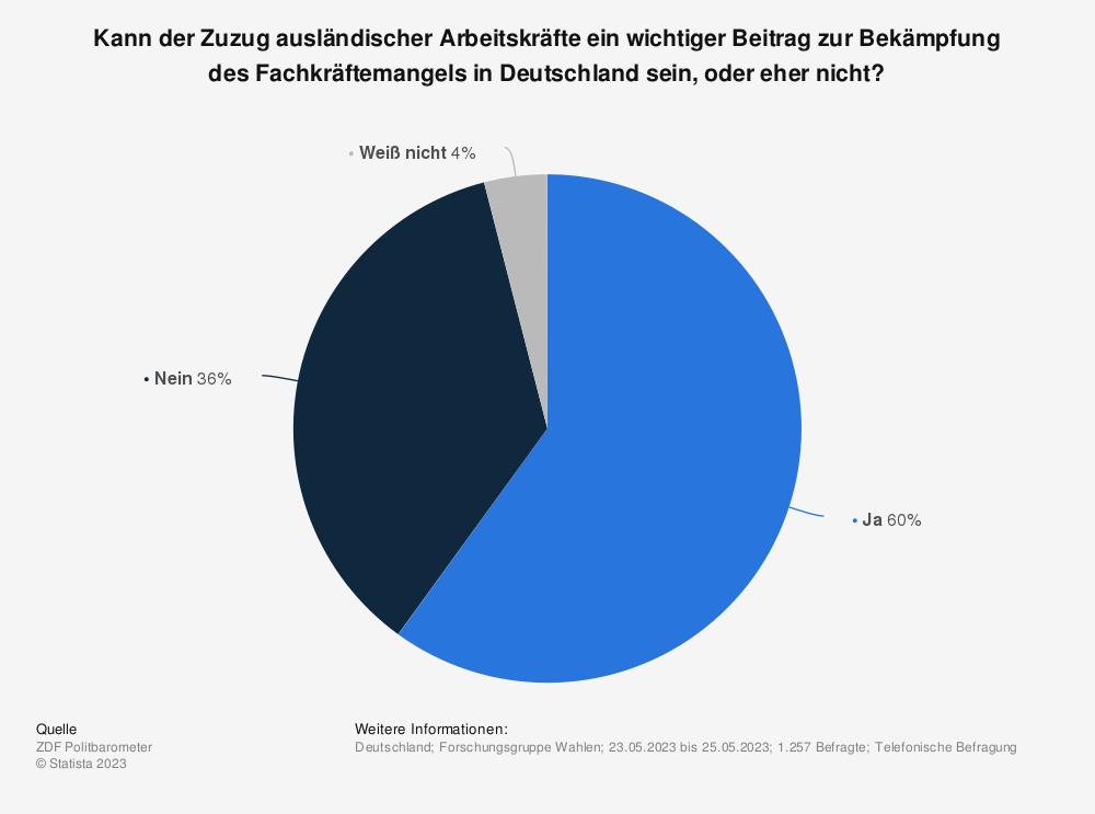 Statistik: Sollten qualifizierte Ausländer nach Deutschland zuwandern dürfen, um den Fachkräftemangel auszugleichen? | Statista