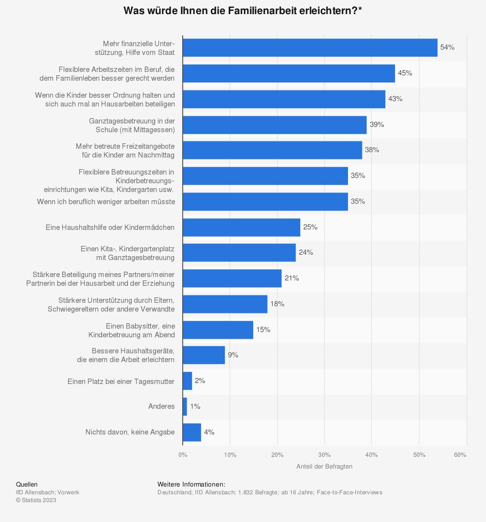 Statistik: Was würde Ihnen die Familienarbeit erleichtern?* | Statista