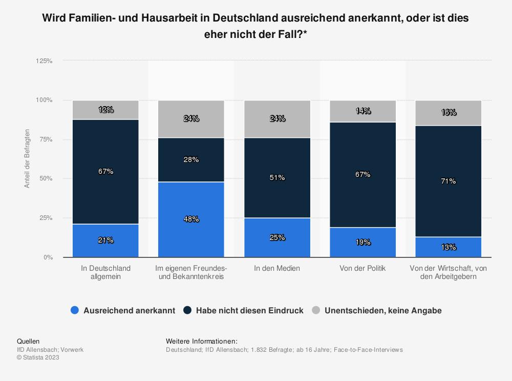 Statistik: Wird Familien- und Hausarbeit in Deutschland ausreichend anerkannt, oder ist dies eher nicht der Fall?* | Statista