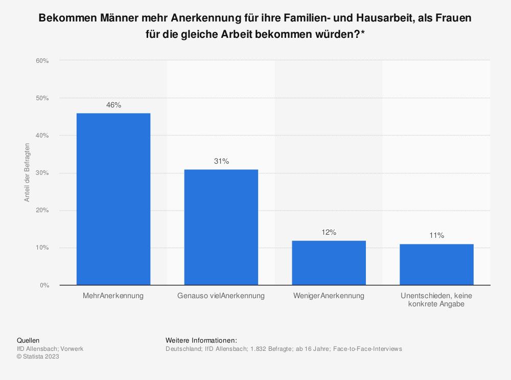 Statistik: Bekommen Männer mehr Anerkennung für ihre Familien- und Hausarbeit, als Frauen für die gleiche Arbeit bekommen würden?* | Statista