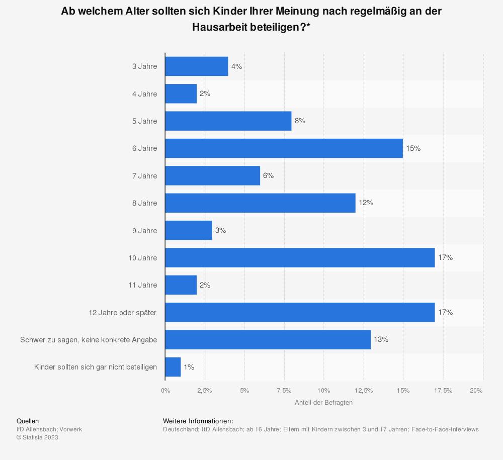Statistik: Ab welchem Alter sollten sich Kinder Ihrer Meinung nach regelmäßig an der Hausarbeit beteiligen?* | Statista