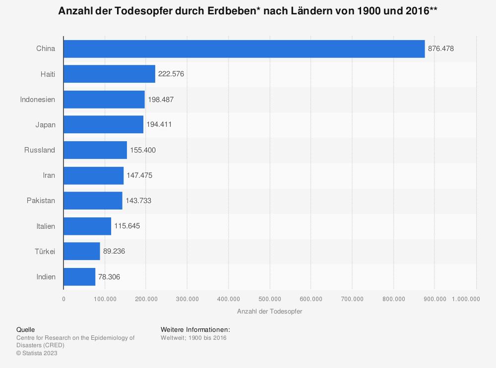 Statistik: Anzahl der Todesopfer durch Erdbeben* nach Ländern von 1900 und 2016** | Statista