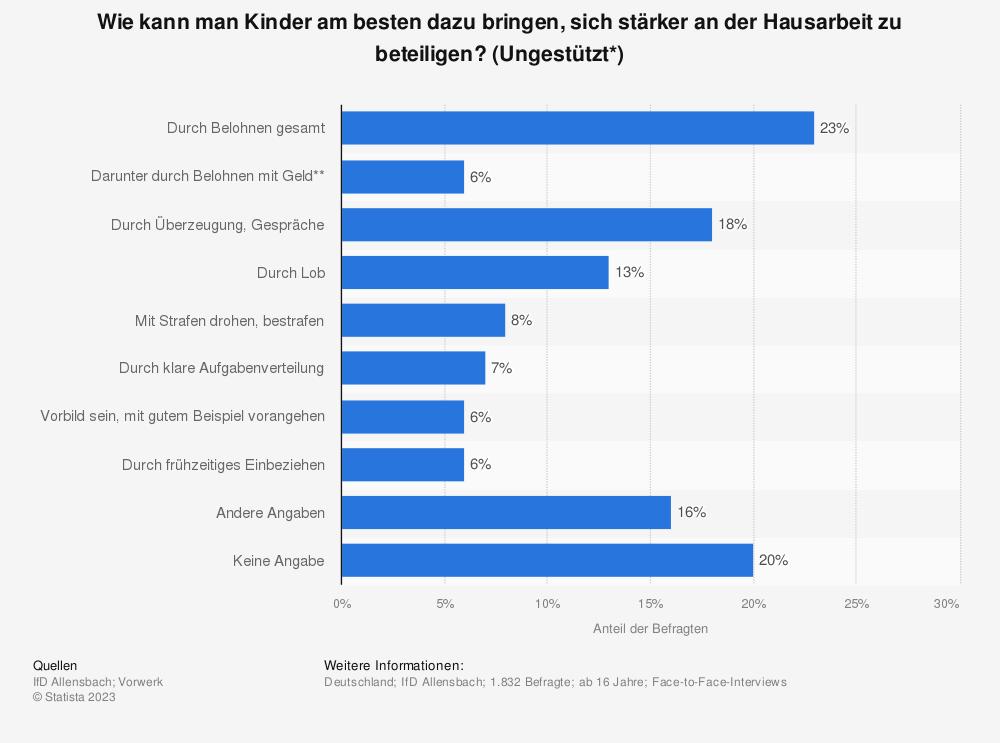 Statistik: Wie kann man Kinder am besten dazu bringen, sich stärker an der Hausarbeit zu beteiligen? (Ungestützt*)   Statista