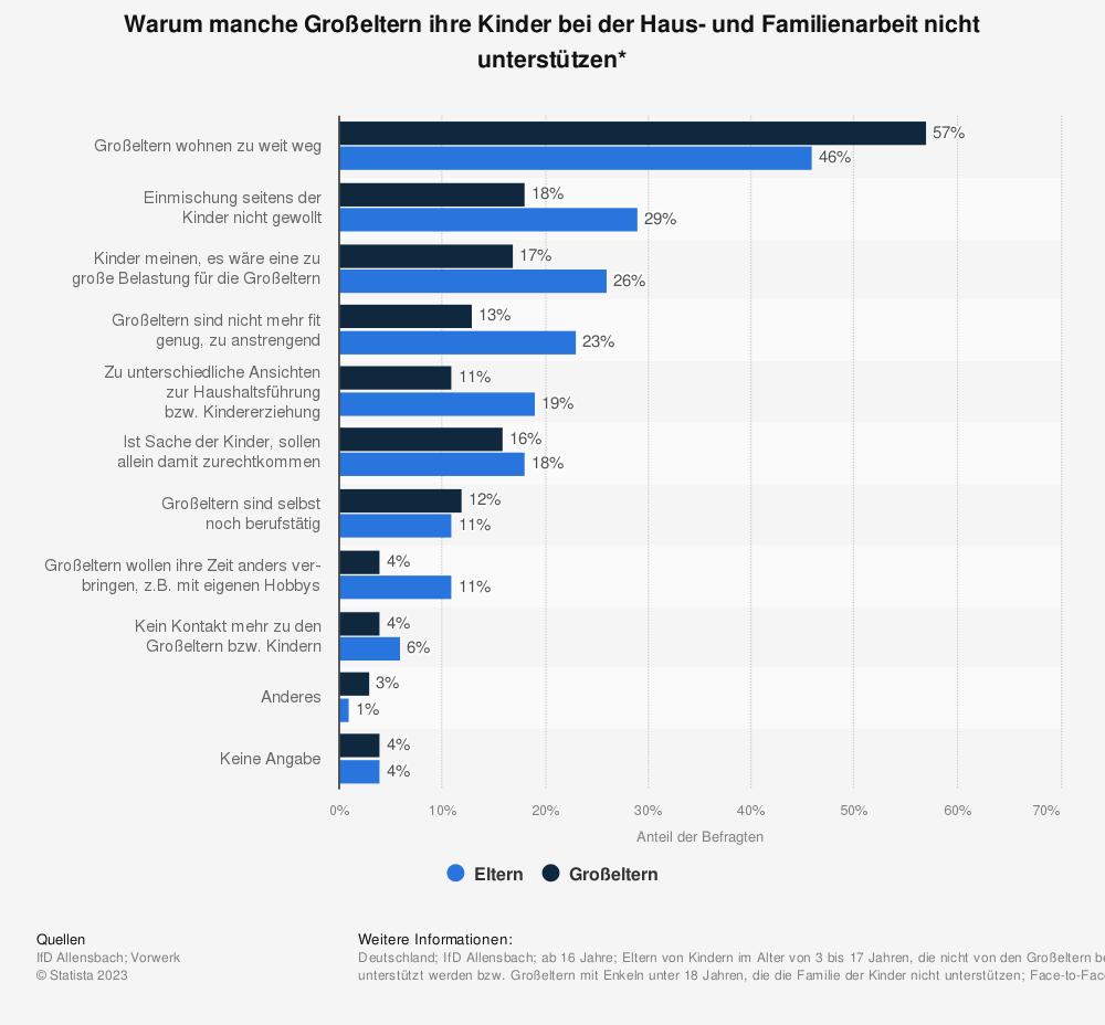 Statistik: Warum manche Großeltern ihre Kinder bei der Haus- und Familienarbeit nicht unterstützen* | Statista