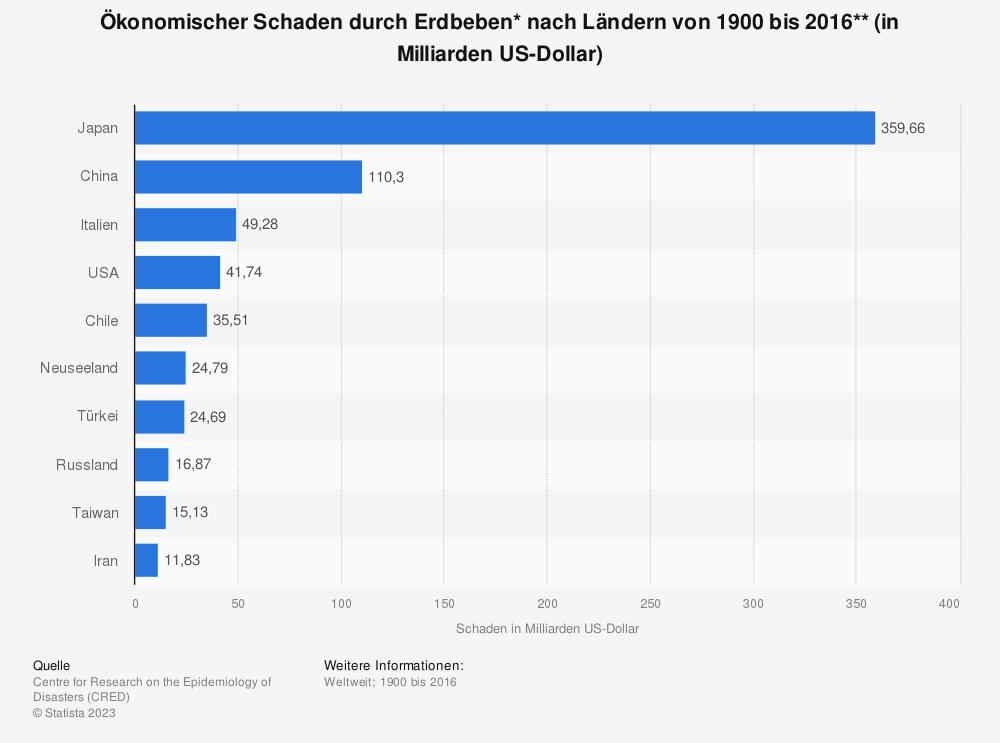 Statistik: Ökonomischer Schaden durch Erdbeben* nach Ländern von 1900 bis 2016** (in Milliarden US-Dollar) | Statista