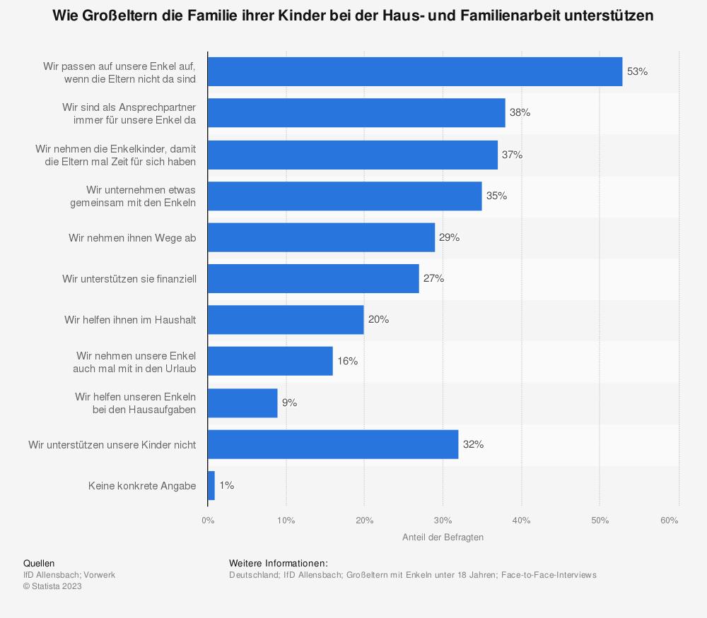 Statistik: Wie Großeltern die Familie ihrer Kinder bei der Haus- und Familienarbeit unterstützen | Statista