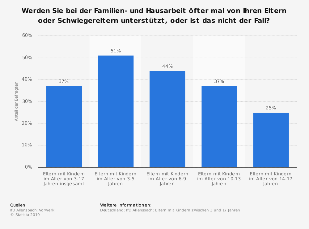 Statistik: Werden Sie bei der Familien- und Hausarbeit öfter mal von Ihren Eltern oder Schwiegereltern unterstützt, oder ist das nicht der Fall? | Statista
