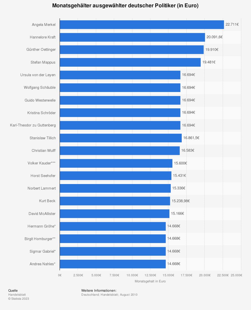 Statistik: Monatsgehälter ausgewählter deutscher Politiker (in Euro) | Statista