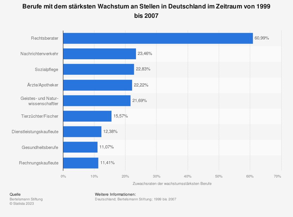 Statistik: Berufe mit dem stärksten Wachstum an Stellen in Deutschland im Zeitraum von 1999 bis 2007 | Statista