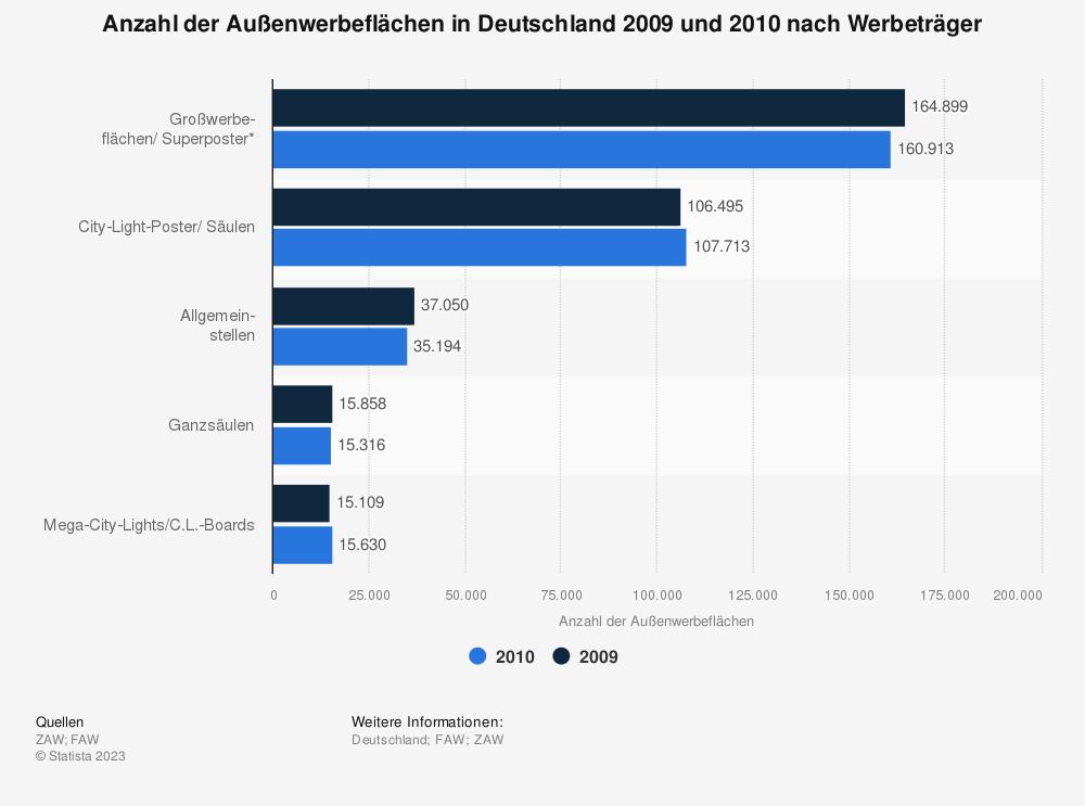 Statistik: Anzahl der Außenwerbeflächen in Deutschland 2009 und 2010 nach Werbeträger | Statista