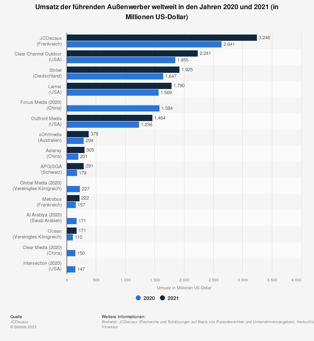 Statistik: Umsatz der führenden Außenwerber weltweit im Jahr 2018 (in Millionen US-Dollar) | Statista