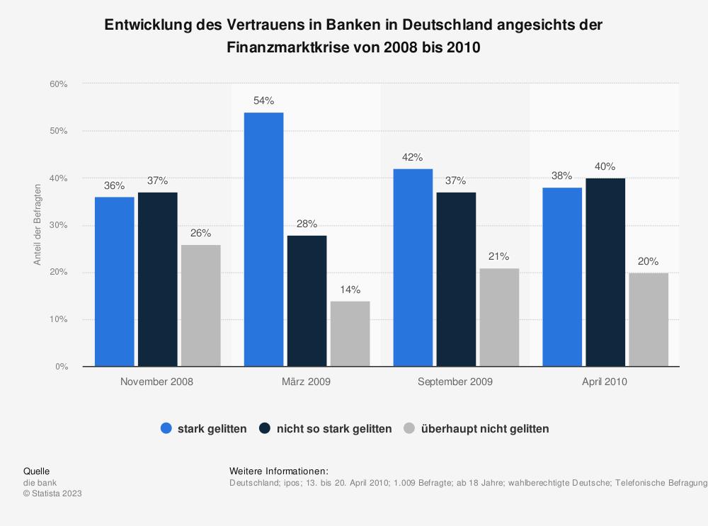 Statistik: Entwicklung des Vertrauens in Banken in Deutschland angesichts der Finanzmarktkrise von 2008 bis 2010 | Statista