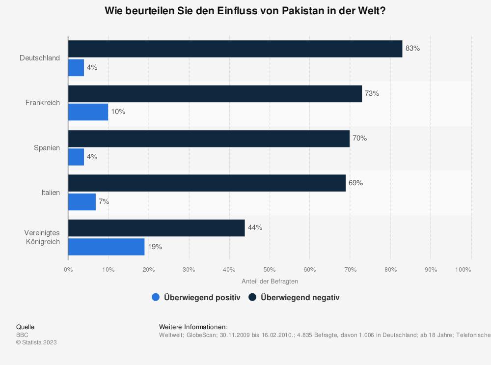 Statistik: Wie beurteilen Sie den Einfluss von Pakistan in der Welt? | Statista