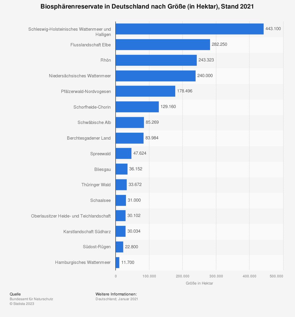 Statistik: Biosphärenreservate in Deutschland nach Größe (in Hektar), Stand 2018 | Statista