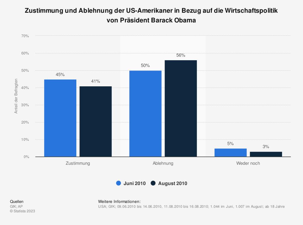 Statistik: Zustimmung und Ablehnung der US-Amerikaner in Bezug auf die Wirtschaftspolitik von Präsident Barack Obama | Statista
