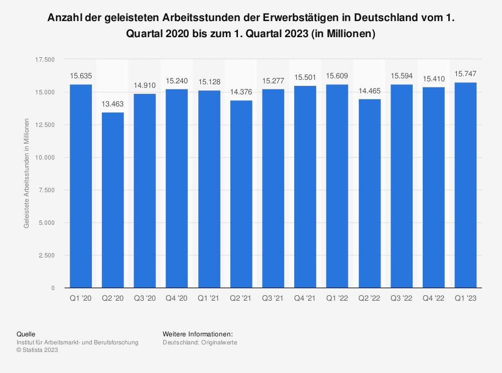 Statistik: Anzahl der geleisteten Arbeitsstunden der Erwerbstätigen in Deutschland vom 1. Quartal 2018 bis 4. Quartal 2020 (in Millionen) | Statista