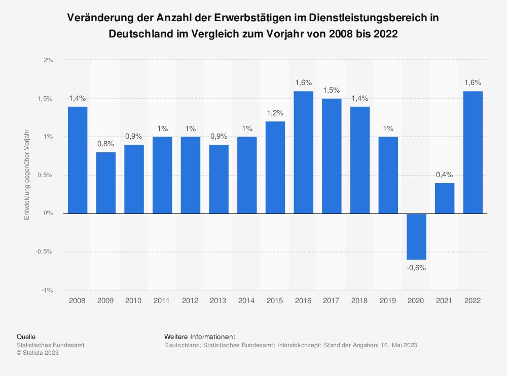 Statistik: Veränderung der Anzahl der Erwerbstätigen im Dienstleistungsbereich in Deutschland im Vergleich zum Vorjahr von 2008 bis 2018 | Statista