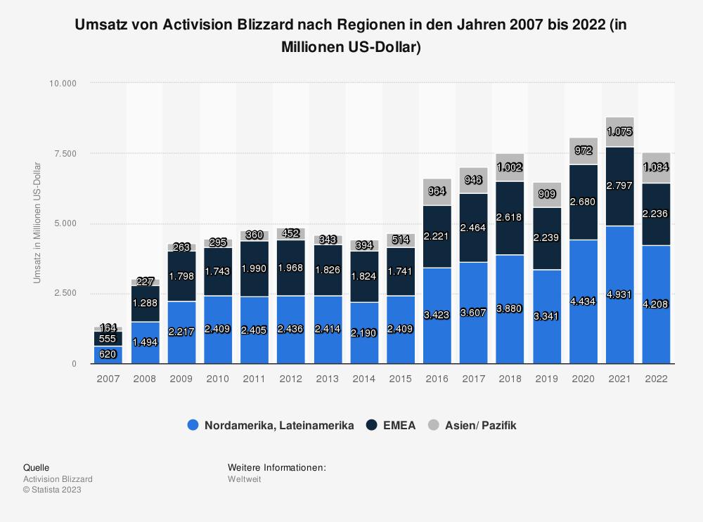Statistik: Umsatz von Activision Blizzard nach Regionen in den Jahren 2007 bis 2020 (in Millionen US-Dollar) | Statista