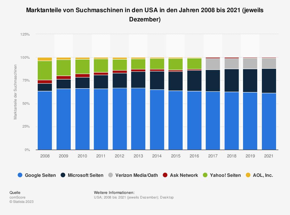 Statistik: Marktanteile von Suchmaschinen in den USA in den Jahren 2008 bis 2018 (jeweils Dezember) | Statista