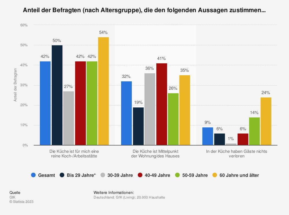 Statistik: Anteil der Befragten (nach Altersgruppe), die den folgenden Aussagen zustimmen... | Statista