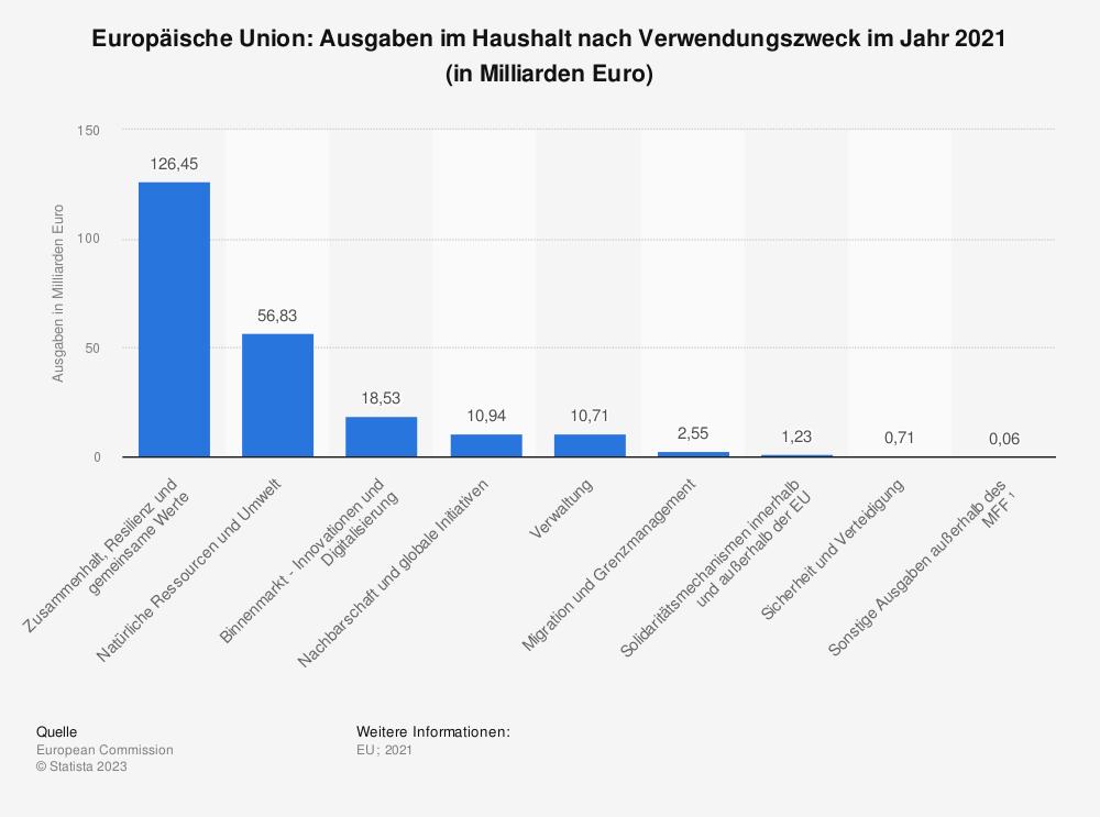 Statistik: Europäische Union: Ausgaben im Haushalt nach Verwendungszweck im Jahr 2017 (in Milliarden Euro) | Statista
