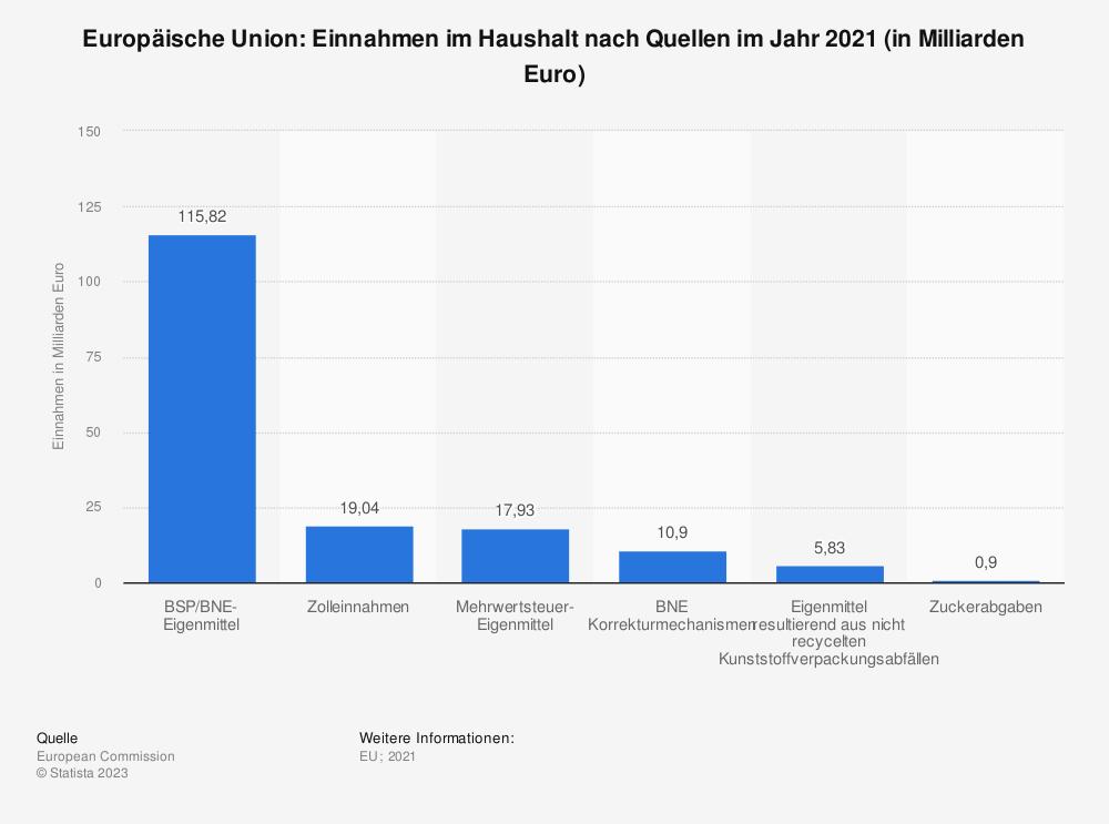 Statistik: Europäische Union: Einnahmen im Haushalt nach Quellen im Jahr 2016 (in Millionen Euro) | Statista