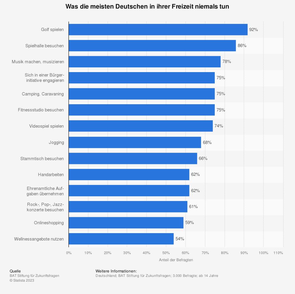 Statistik: Was die meisten Deutschen in ihrer Freizeit niemals tun | Statista