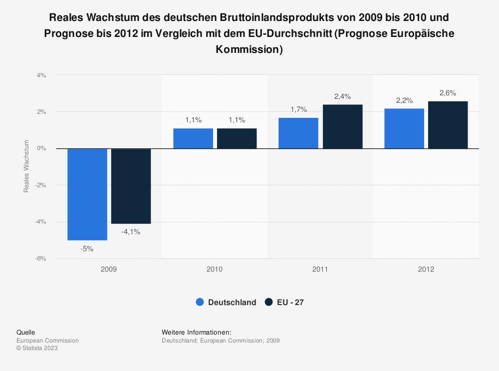 Statistik: Reales Wachstum des deutschen Bruttoinlandsprodukts von 2009 bis 2010 und Prognose bis 2012 im Vergleich mit dem EU-Durchschnitt (Prognose Europäische Kommission) | Statista