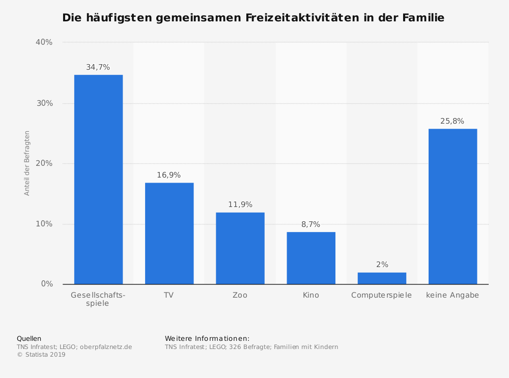 Statistik: Die häufigsten gemeinsamen Freizeitaktivitäten in der Familie | Statista