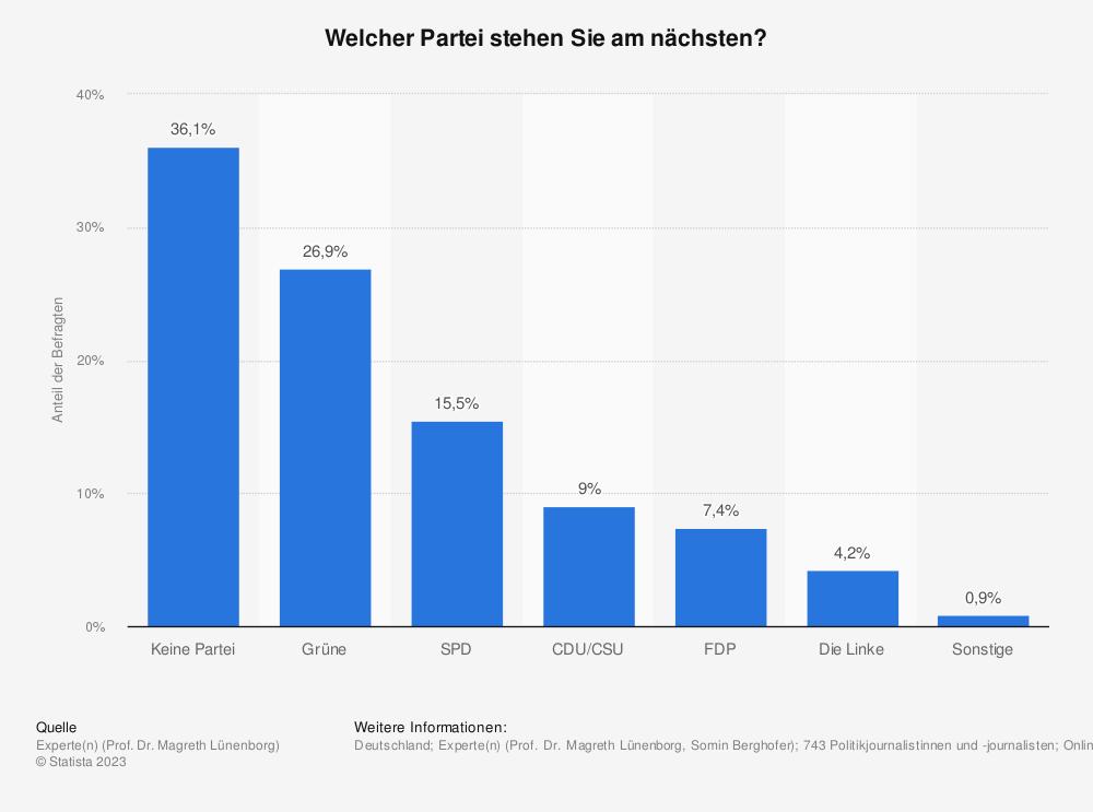 Statistik: Welcher Partei stehen Sie am nächsten? | Statista