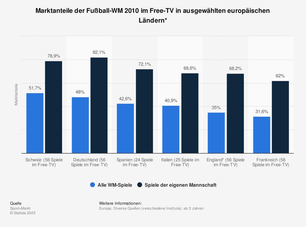 Statistik: Marktanteile der Fußball-WM 2010 im Free-TV in ausgewählten europäischen Ländern* | Statista